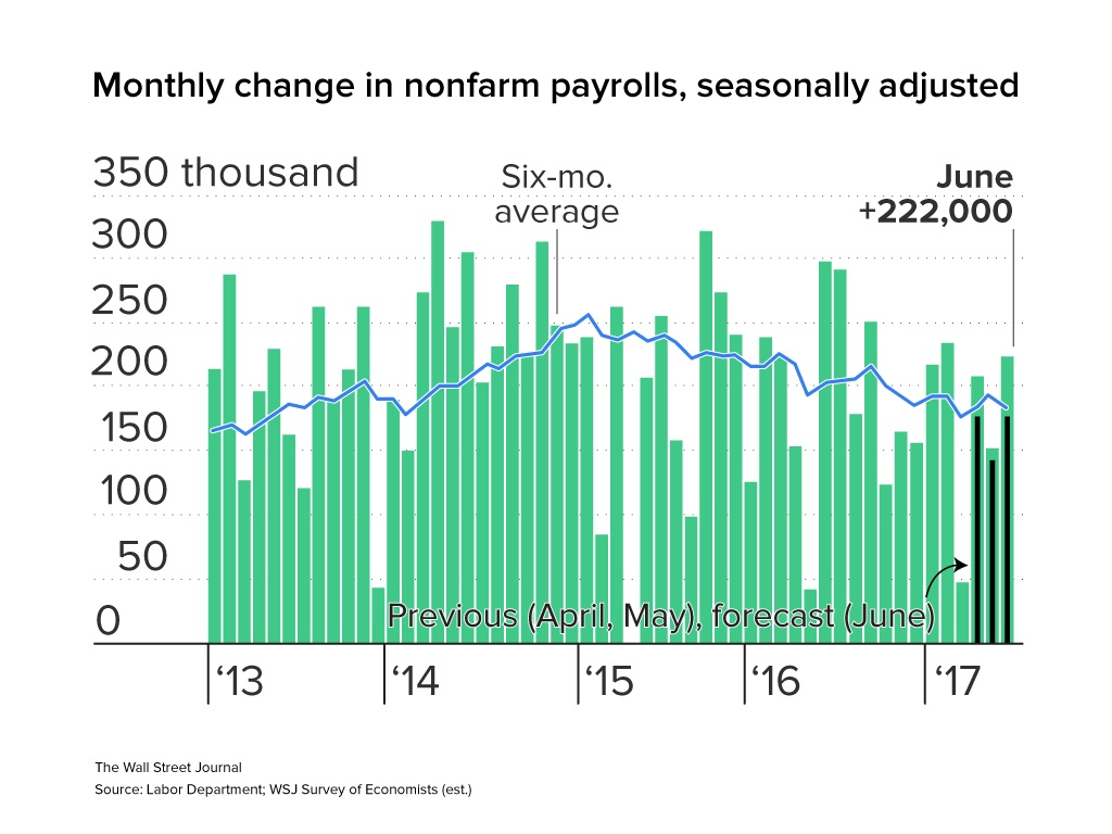 Wages remain flat even within a tight job market