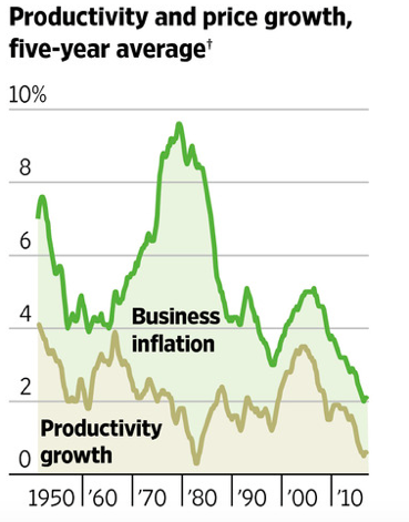 The Fed's actions might not help relieve employer hiring problems.