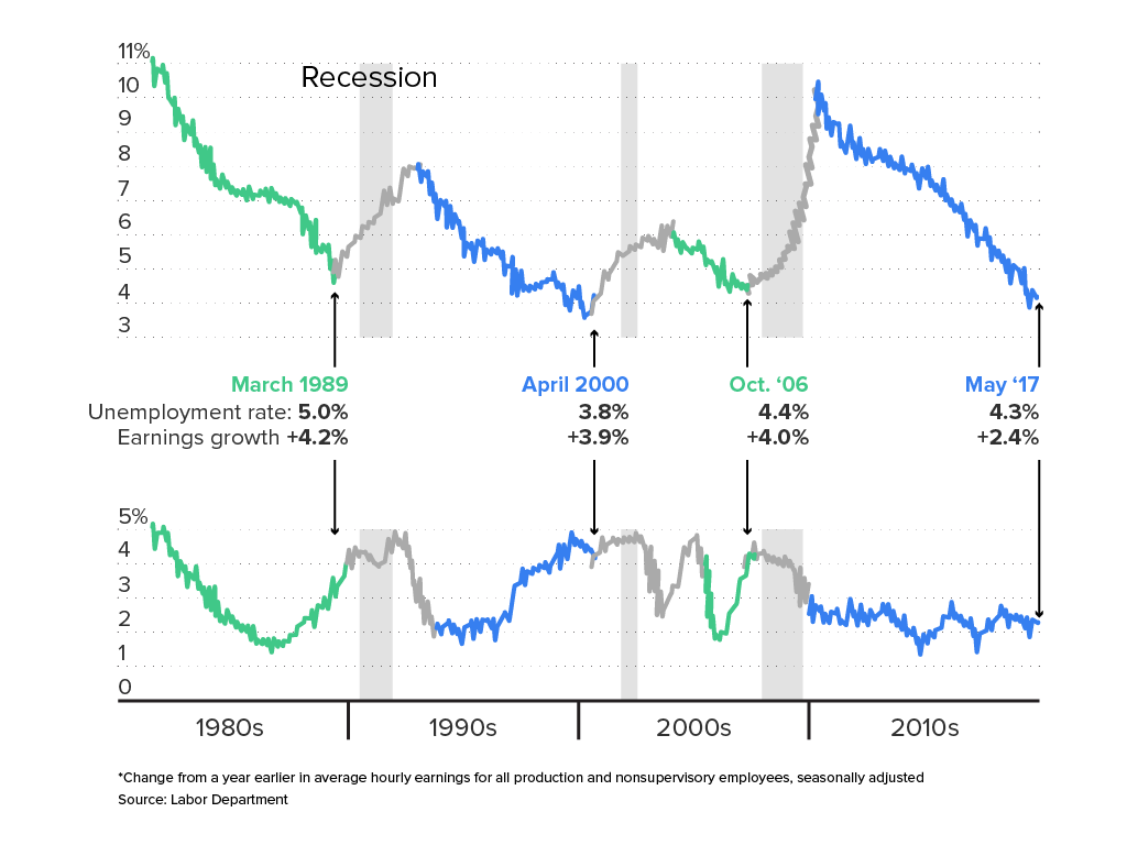 Recession - unemployment rate and earnings growth.png